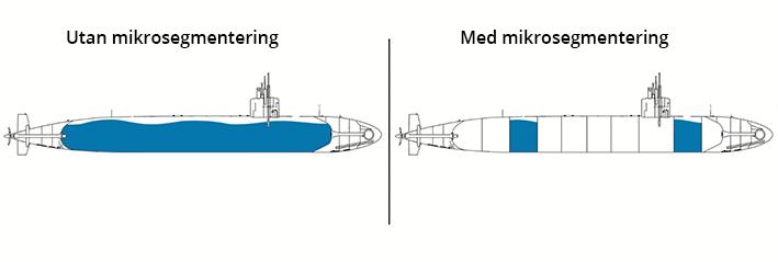 Segmentering med eller utan - ubåt bild